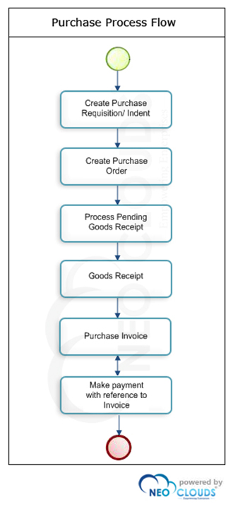 purchase process flow