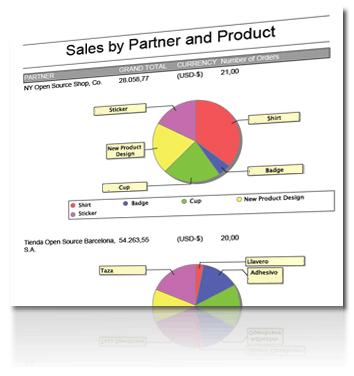 sales by partner and products